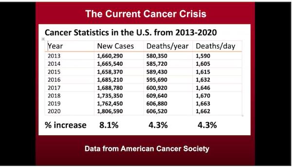 Statistikk som beskriver utvikling for kreft i USA